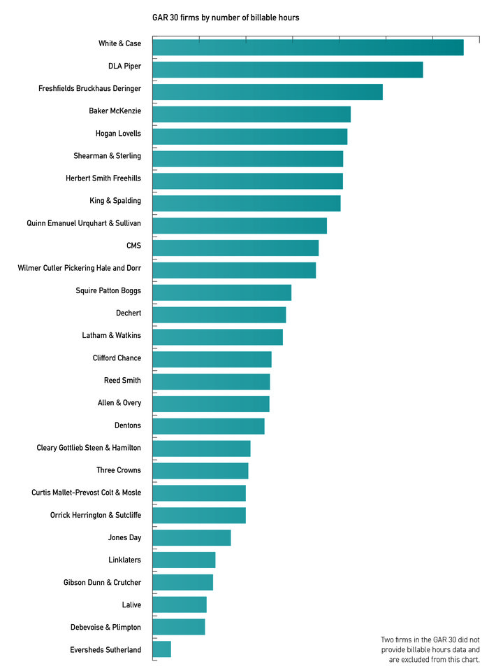 Two firms in the  30 did not provide billable hours data and are excluded from the chart above