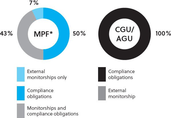 ix agreements provide for both monitorship and compliances programme