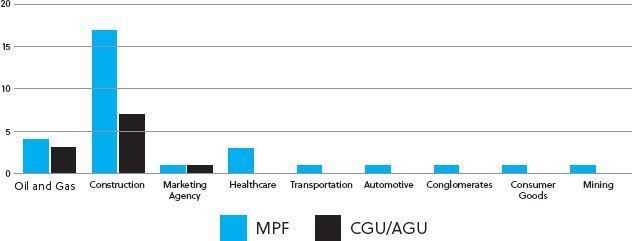 umber of leniency agreements of each authority per sector